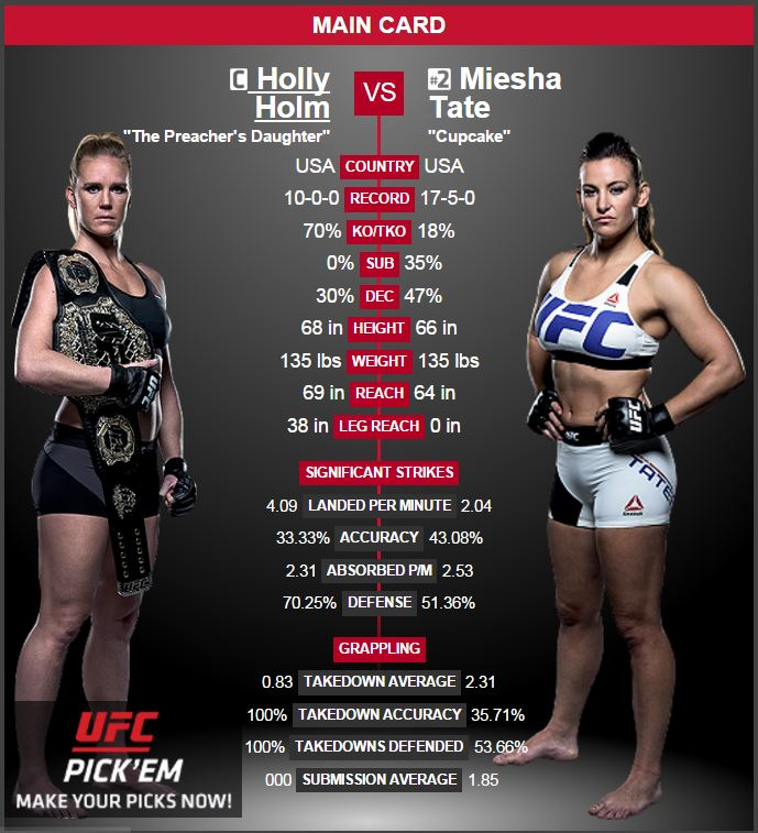 Holly Holm vs Miesha Tate fight stats